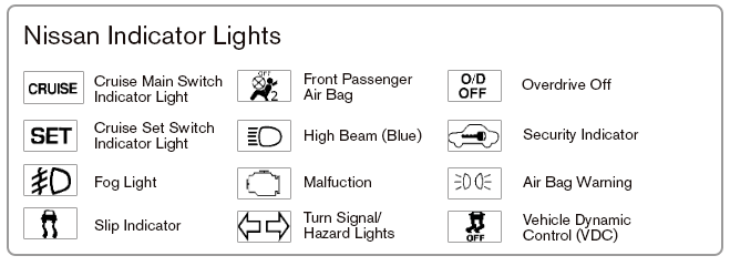 Red Warning Light On Dashboard Display Boards